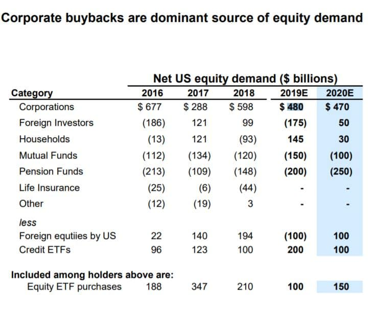 Corporate buybacks are dominant source of equity deman