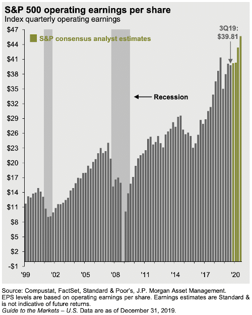 S&P Earnings per share (JPMorgan)