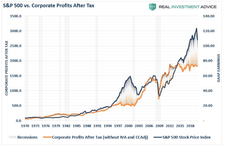 SP&500 vs. Corporate Profits After Tax