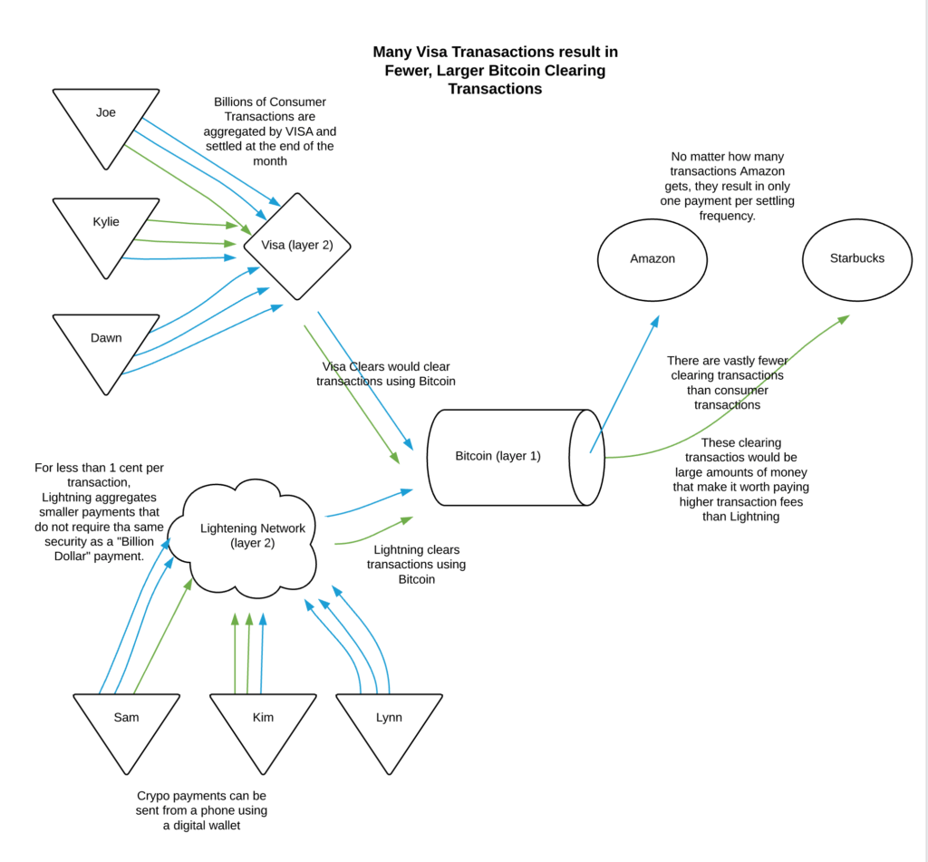 Lightning Network vs VISA diagram