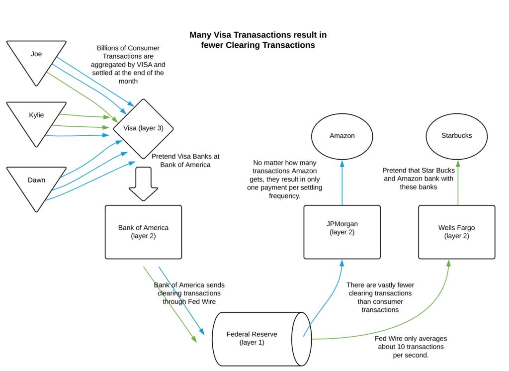 VISA - Federal Reserve Diagram